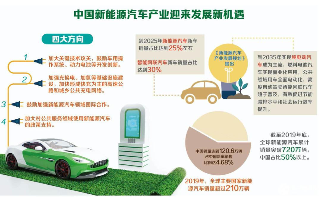 预计到2025年新能源汽车新车销售量将超过500万辆