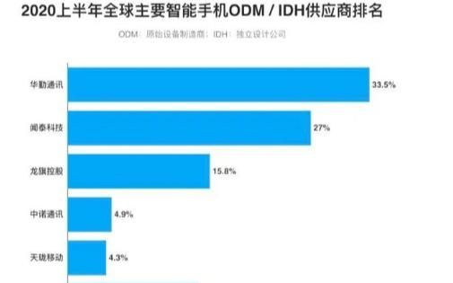 2020上半年全球主要智能手机供应商排名