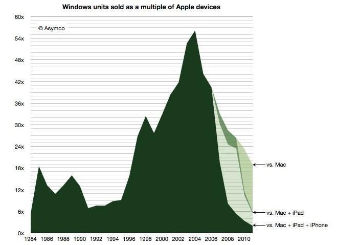 苹果将构建比 Mac 更大的非英特尔新平台