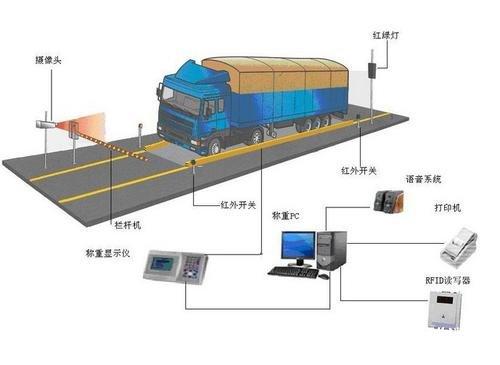 智触想智能工业级显示器在能智称重管理系统中的应用