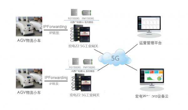 宏电Z2 5G工业物联网网关内增强了5G网络在垂直行业的应用