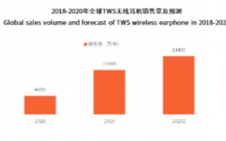 预计到2020年,全球TWS无线耳机销量将达1....