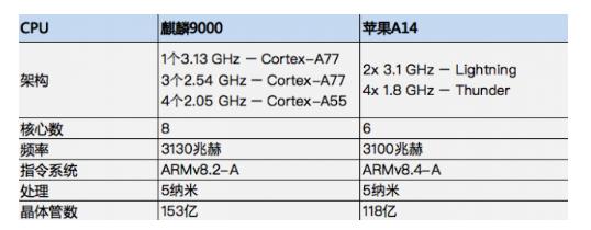 华为麒麟9000和苹果a14对比分析