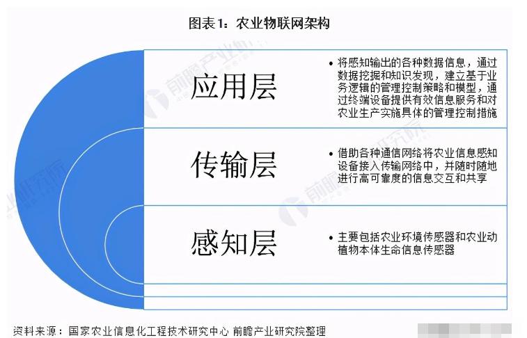 2020年中国农业物联网的现状及发展趋势