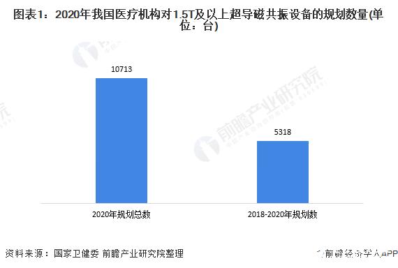 """我国超导MRI市场的""""中端""""国产化率提升,""""高端""""仍被国外品牌占领"""