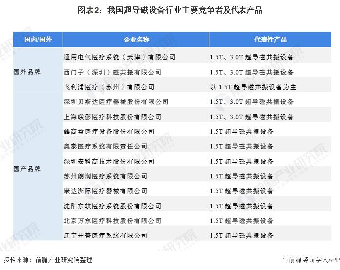 图表2:我国超导磁设备行业主要竞争者及代表产品