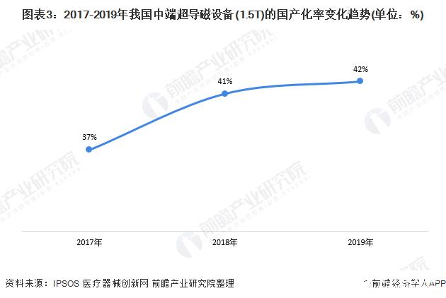 图表3:2017-2019年我国中端超导磁设备(1.5T)的国产化率变化趋势(单位:%)