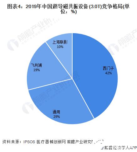 图表4:2019年中国超导磁共振设备(3.0T)竞争格局(单位:%)