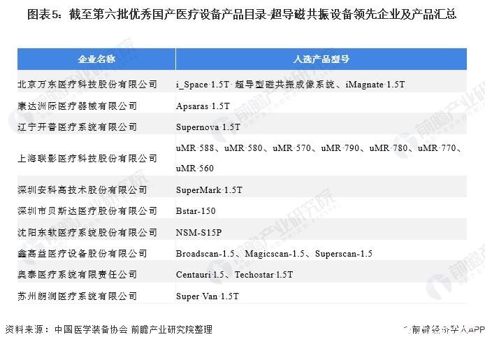 图表5:截至第六批优秀国产医疗设备产品目录-超导磁共振设备领先企业及产品汇总