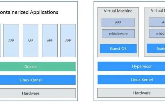 容器、Docker、虛擬機的區別