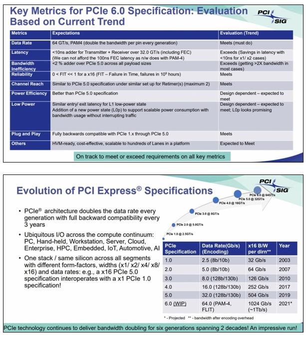 PCIe 6.0来了,2021年转正,速度是当前8倍