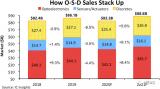 三个半导体市场的总销售额在2020年下降4.4%...