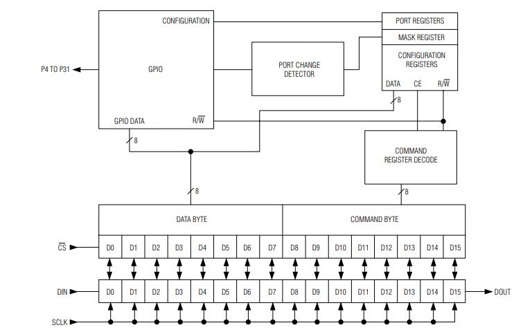 MAX7301微控制器的数据手册免费下载