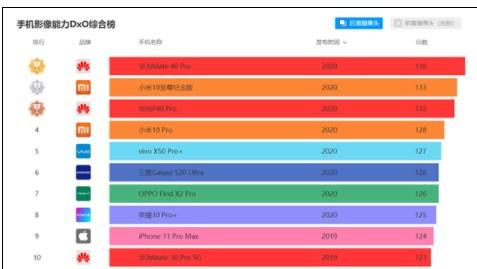 最新评测:小米10至尊纪念版综合成绩排名第二