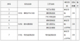 国轩高科锂电池7GWh生产线PACK设备启动招标