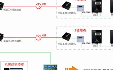 军营光纤远程联动视频监控系统的原理、组成及应用