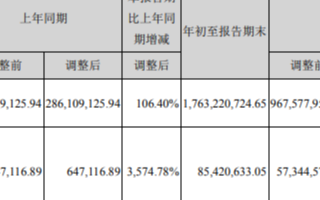 埃斯頓Q3凈利增長3574.78% 是機器人及智...