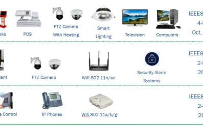 以太网供电至USB-C供电支持物联网智能建筑