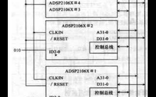 基于数字信号处理器DSP2106X实现雷达信号处...