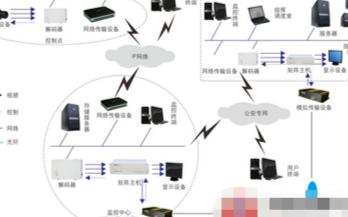 城市監控報警聯網系統的結構組成和功能特點分析