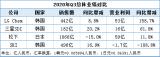 日韩电池企业相继交出2020年第三季度的成绩单
