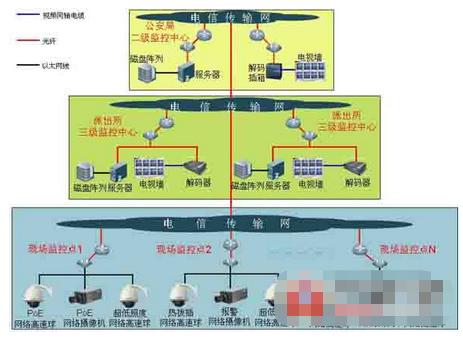 平安城市网络视频监控系统的组成架构和应用分析