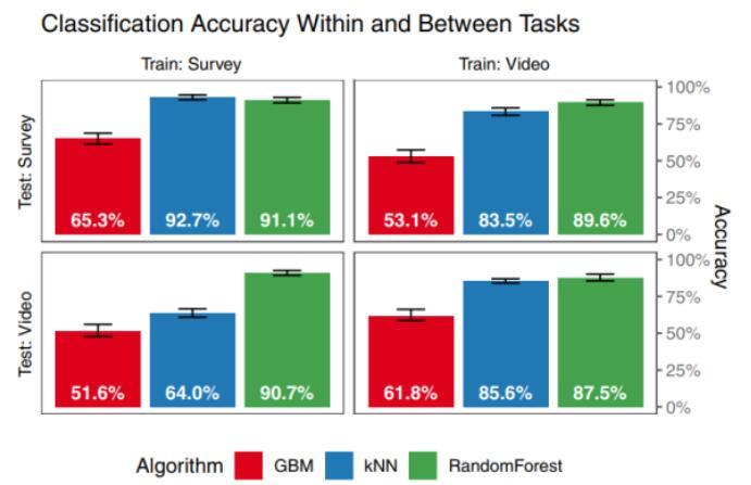 科研人员提出了一种通过VR追踪数据来验证用户身份...
