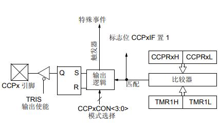 PIC单片机CCP模块的比较和捕捉及脉宽调制的应用说明