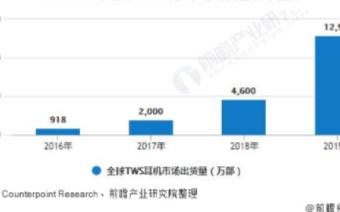 全球TWS耳机出货量增长强劲,渗透率将进一步增长