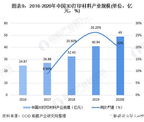 图表9:2016-2020年中国3D打印材料产业规模(单位:亿元,%)