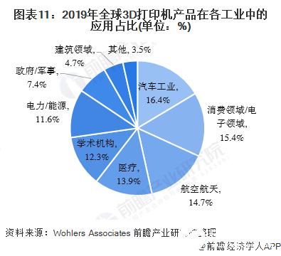 图表11:2019年全球3D打印机产品在各工业中的应用占比(单位:%)