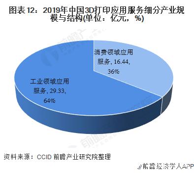 图表12:2019年中国3D打印应用服务细分产业规模与结构(单位:亿元,%)