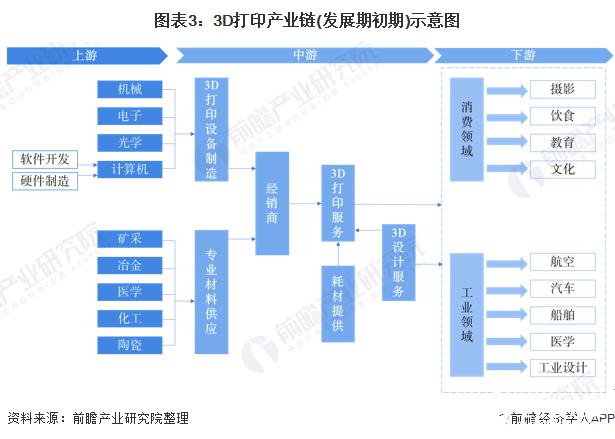 图表3:3D打印产业链(发展期初期)示意图