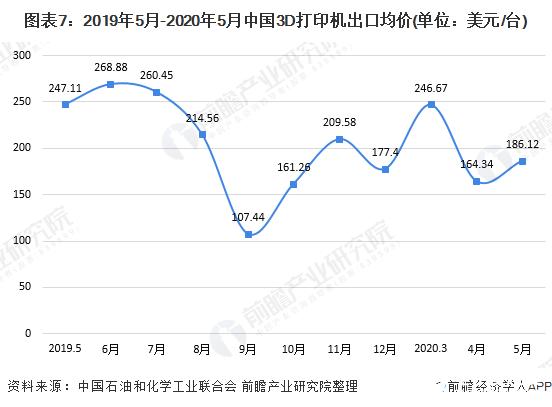 图表7:2019年5月-2020年5月中国3D打印机出口均价(单位:美元/台)