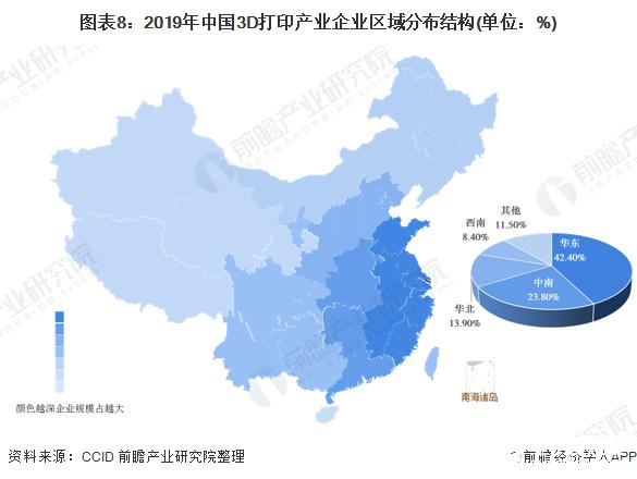 图表8:2019年中国3D打印产业企业区域分布结构(单位:%)