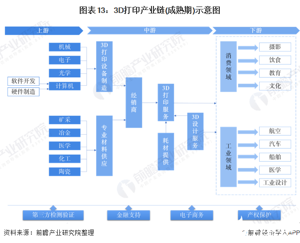 图表13:3D打印产业链(成熟期)示意图