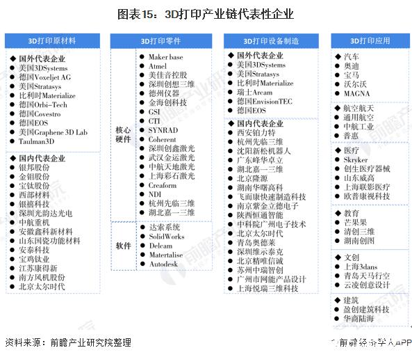 图表15:3D打印产业链代表性企业