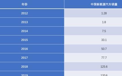 德专家:中国将重新登顶新能源汽车第一的位置
