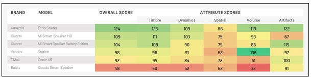 DxO智能音箱榜單公布,華為小米等具有不錯的表現