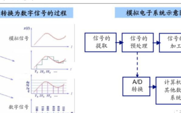 国内模拟芯片行业解析