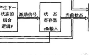 FPGA:状态机简述
