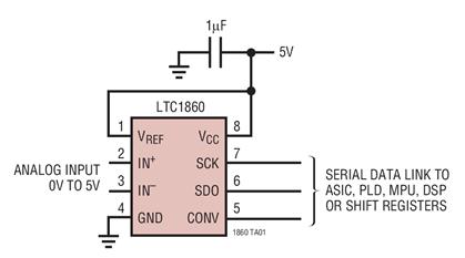 LTC186x系列SAR ADC的性能特性及应用范围