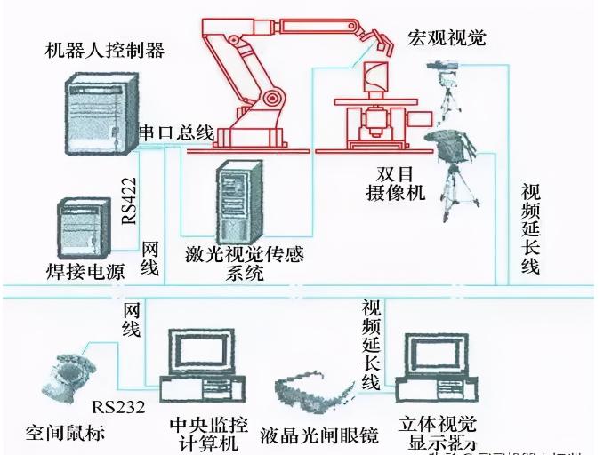 工业机器人三类编程方法详解