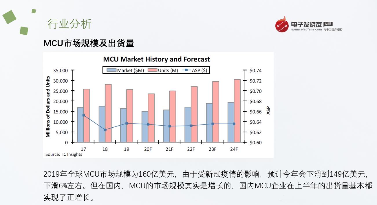 國外MCU缺貨漲價,國內MCU廠商︰維持原價供應
