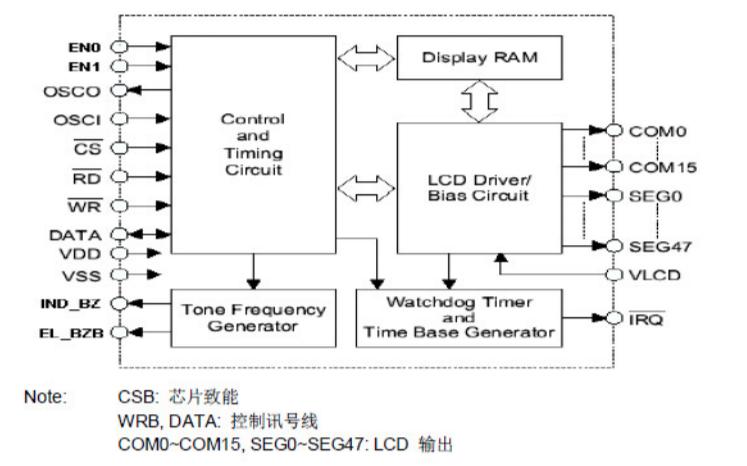 LCD驅動器VK1626的中文數據手冊免費下載