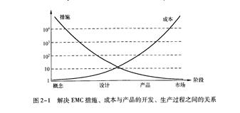 一文知道EMC設計的費效比