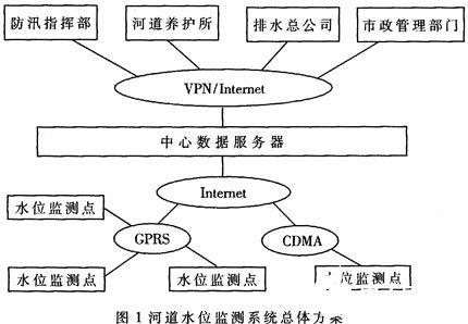 基于GPRS/CDMA无线接入和中心服务器实现河道水位监测系统的设计