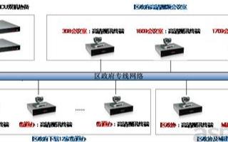 AVCON高清综合视讯系统的特点及方案应用