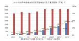 锂电池凤暴开始刮向5大新应用市场