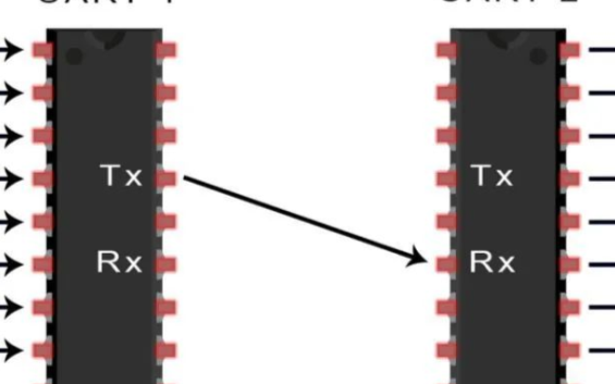 解UART總線的工作原理